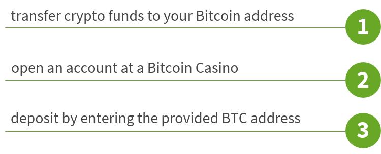 Bitcoin deposit steps