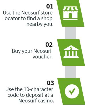 How Neosurf works