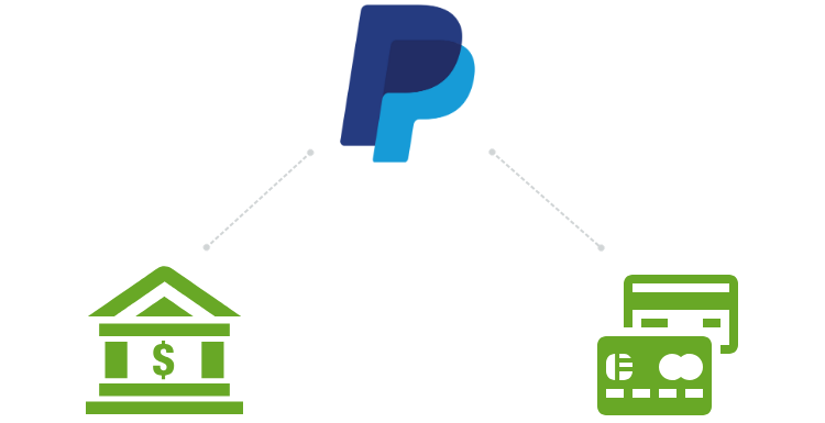 Linking a PayPal account