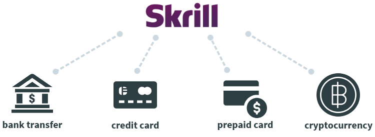 How to fund Skrill account