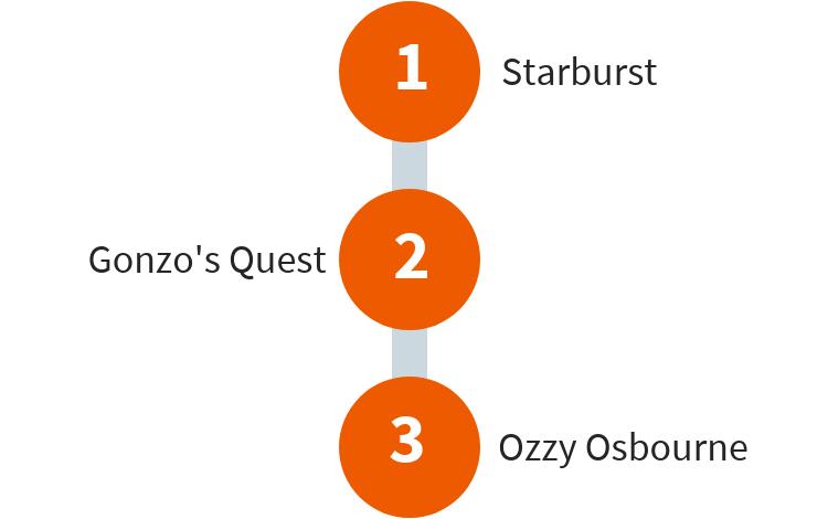 Top3 NetEnt Slots
