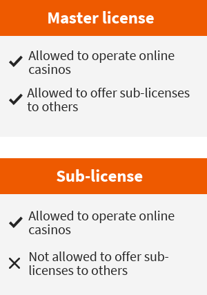 Curacao eGaming license types