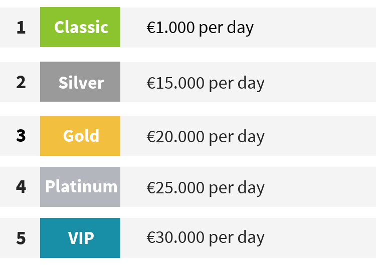 ecoPayz transaction limits per level