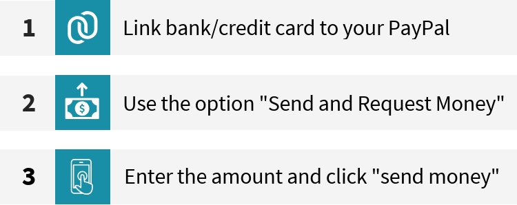 How to send money with Paypal